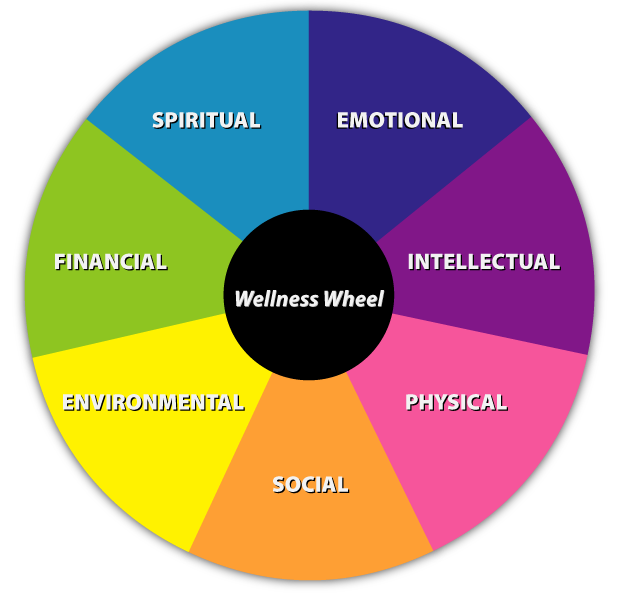 8 best 7 Dimensions of Wellness images on Pinterest |Holistic Health Wheel